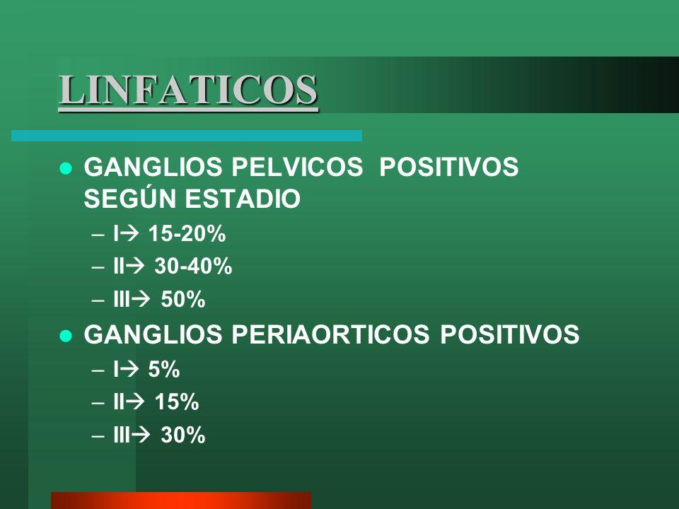 LINFATICOS GANGLIOS PELVICOS POSITIVOS SEGÚN ESTADIO –I 15-20% –II 30-40% –III 50% GANGLIOS PERIAORTICOS POSITIVOS –I 5% –II 15% –III 30%