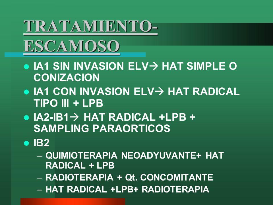 TRATAMIENTO- ESCAMOSO IA1 SIN INVASION ELV HAT SIMPLE O CONIZACION IA1 CON INVASION ELV HAT RADICAL TIPO III + LPB IA2-IB1 HAT RADICAL +LPB + SAMPLING