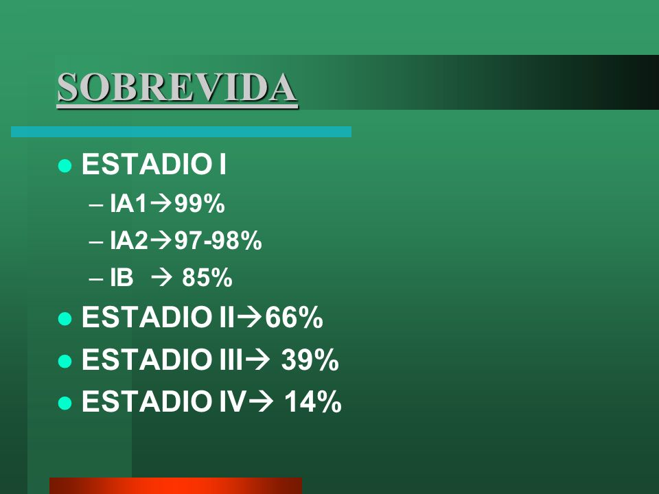 SOBREVIDA ESTADIO I –IA1 99% –IA2 97-98% –IB 85% ESTADIO II 66% ESTADIO III 39% ESTADIO IV 14%