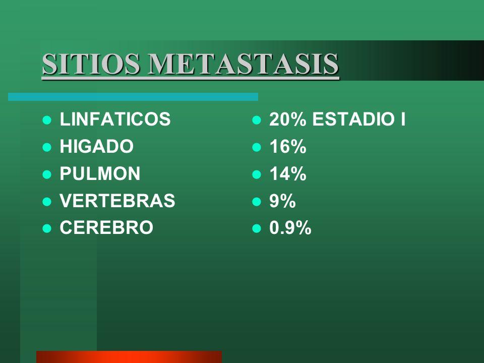 SITIOS METASTASIS LINFATICOS HIGADO PULMON VERTEBRAS CEREBRO 20% ESTADIO I 16% 14% 9% 0.9%