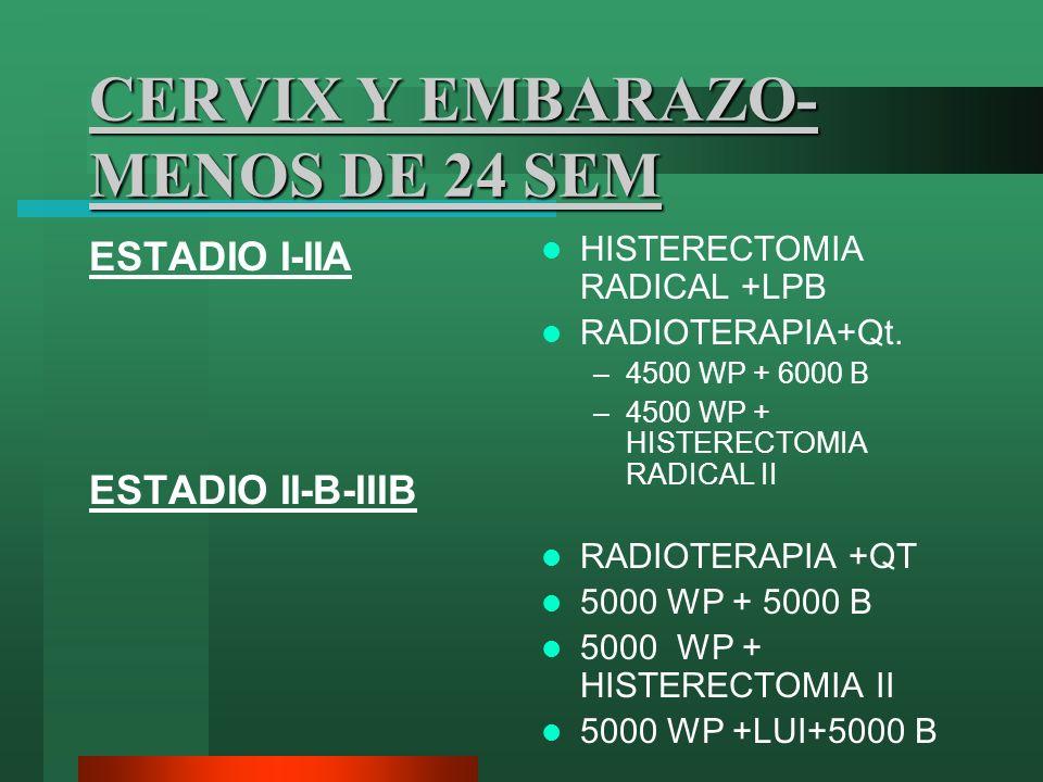 CERVIX Y EMBARAZO- MENOS DE 24 SEM ESTADIO I-IIA ESTADIO II-B-IIIB HISTERECTOMIA RADICAL +LPB RADIOTERAPIA+Qt. –4500 WP + 6000 B –4500 WP + HISTERECTO