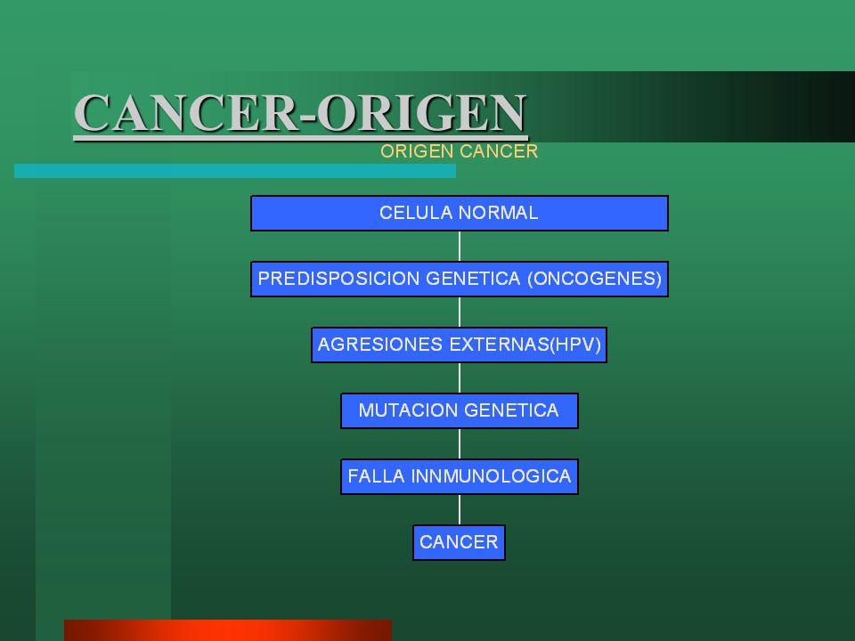 CANCER-ORIGEN