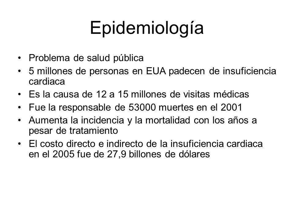 Epidemiología Problema de salud pública 5 millones de personas en EUA padecen de insuficiencia cardiaca Es la causa de 12 a 15 millones de visitas médicas Fue la responsable de 53000 muertes en el 2001 Aumenta la incidencia y la mortalidad con los años a pesar de tratamiento El costo directo e indirecto de la insuficiencia cardiaca en el 2005 fue de 27,9 billones de dólares
