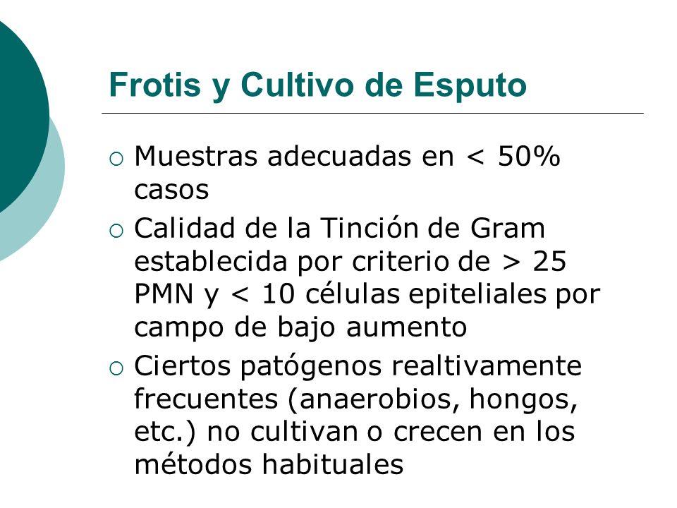 Frotis y Cultivo de Esputo Muestras adecuadas en < 50% casos Calidad de la Tinción de Gram establecida por criterio de > 25 PMN y < 10 células epiteli