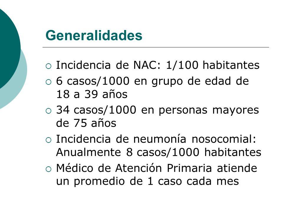 Generalidades Incidencia de NAC: 1/100 habitantes 6 casos/1000 en grupo de edad de 18 a 39 años 34 casos/1000 en personas mayores de 75 años Incidenci