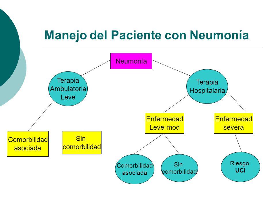 Manejo del Paciente con Neumonía Neumonía Terapia Ambulatoria Leve Terapia Hospitalaria Comorbilidad asociada Sin comorbilidad Enfermedad Leve-mod Com