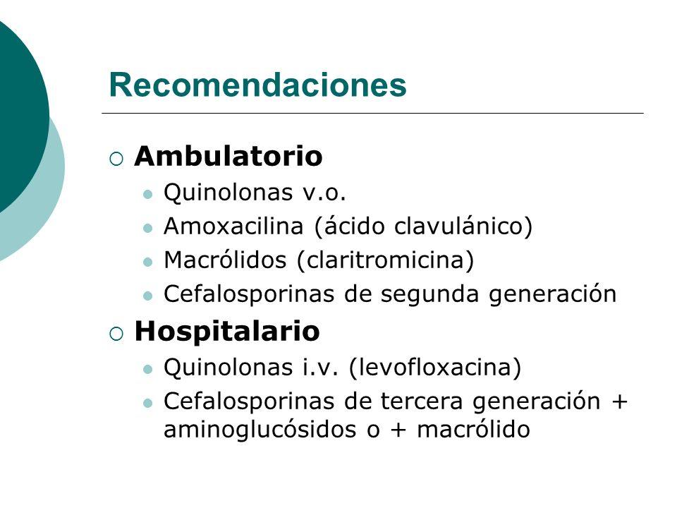Recomendaciones Ambulatorio Quinolonas v.o. Amoxacilina (ácido clavulánico) Macrólidos (claritromicina) Cefalosporinas de segunda generación Hospitala