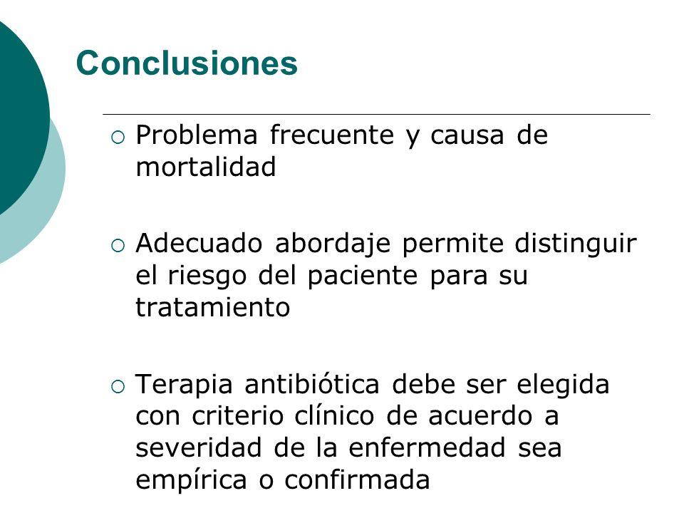 Conclusiones Problema frecuente y causa de mortalidad Adecuado abordaje permite distinguir el riesgo del paciente para su tratamiento Terapia antibiót