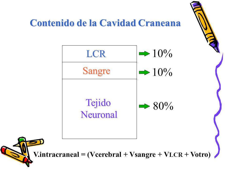 Tejido TejidoNeuronal Sangre LCR 10% 80% Contenido de la Cavidad Craneana V.intracraneal = (Vcerebral + Vsangre + V LCR + Votro)