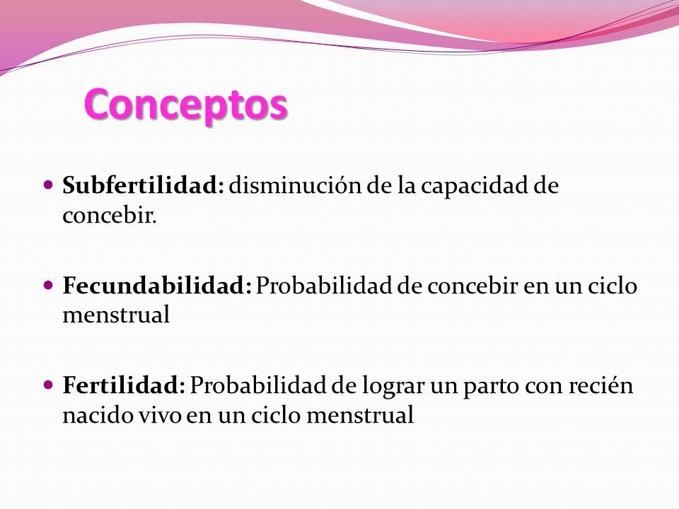 Conceptos Subfertilidad: disminución de la capacidad de concebir. Fecundabilidad: Probabilidad de concebir en un ciclo menstrual Fertilidad: Probabili