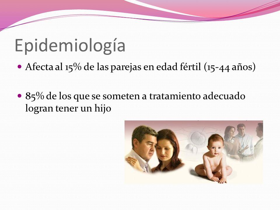 Epidemiología Afecta al 15% de las parejas en edad fértil (15-44 años) 85% de los que se someten a tratamiento adecuado logran tener un hijo