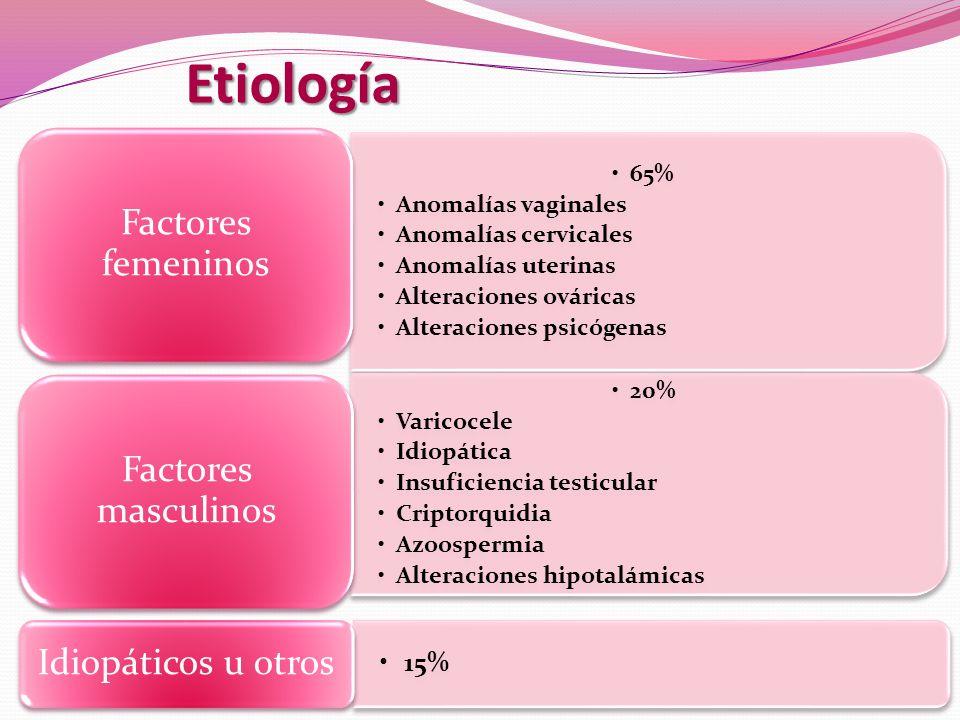 Etiología 65% Anomalías vaginales Anomalías cervicales Anomalías uterinas Alteraciones ováricas Alteraciones psicógenas Factores femeninos 20% Varicoc