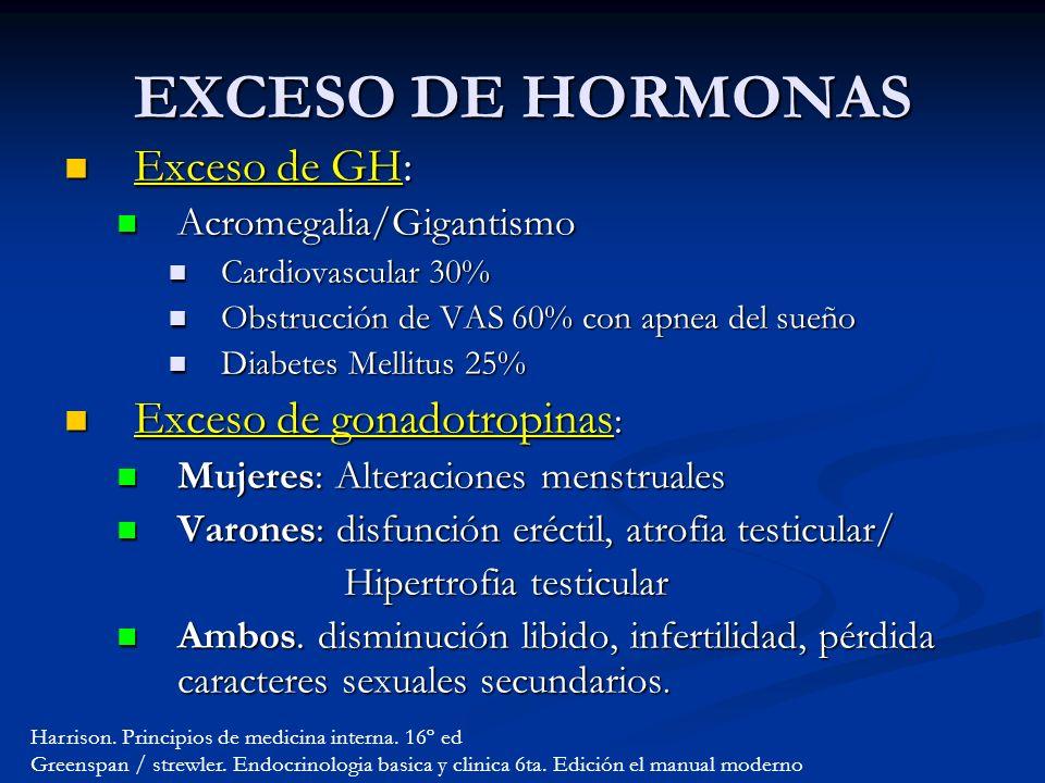 Exceso de GH: Exceso de GH: Acromegalia/Gigantismo Acromegalia/Gigantismo Cardiovascular 30% Cardiovascular 30% Obstrucción de VAS 60% con apnea del sueño Obstrucción de VAS 60% con apnea del sueño Diabetes Mellitus 25% Diabetes Mellitus 25% Exceso de gonadotropinas : Exceso de gonadotropinas : Mujeres: Alteraciones menstruales Mujeres: Alteraciones menstruales Varones: disfunción eréctil, atrofia testicular/ Varones: disfunción eréctil, atrofia testicular/ Hipertrofia testicular Hipertrofia testicular Ambos.