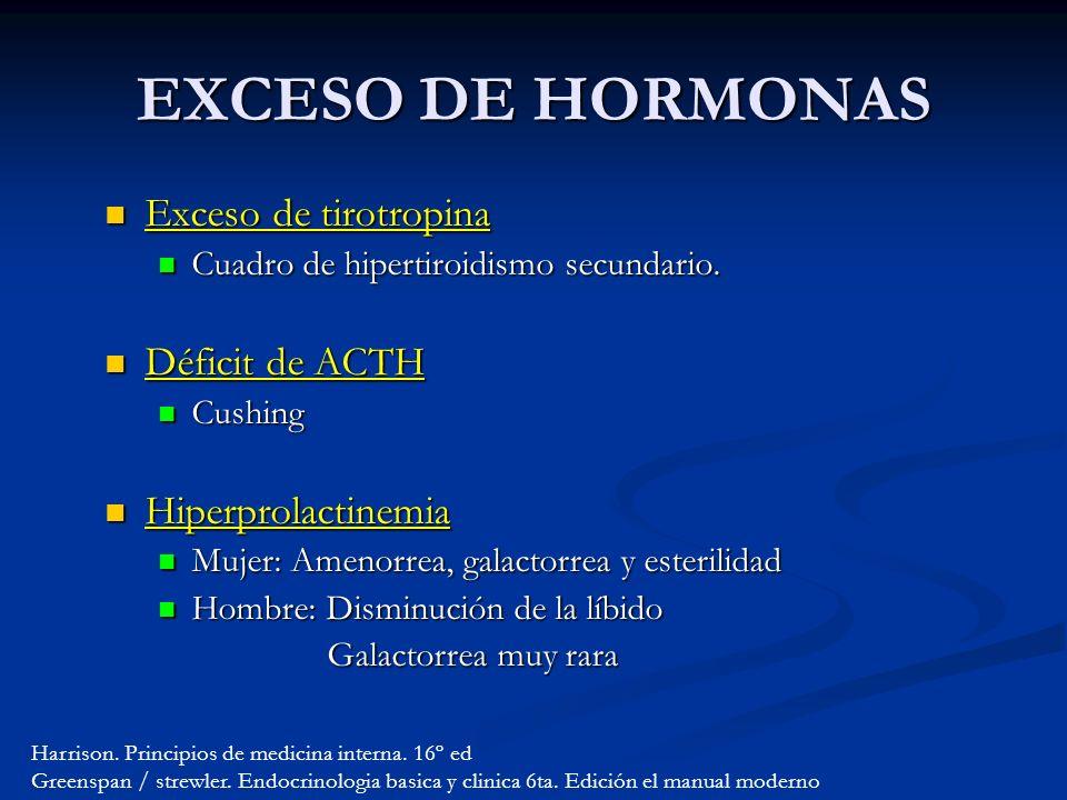 Exceso de tirotropina Exceso de tirotropina Cuadro de hipertiroidismo secundario.
