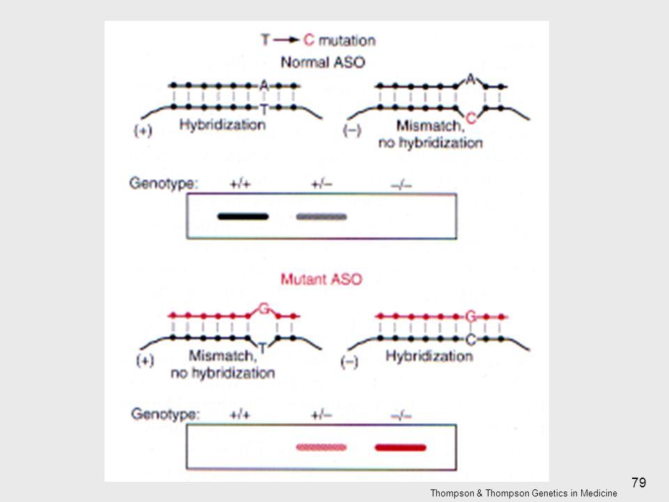 79 Thompson & Thompson Genetics in Medicine