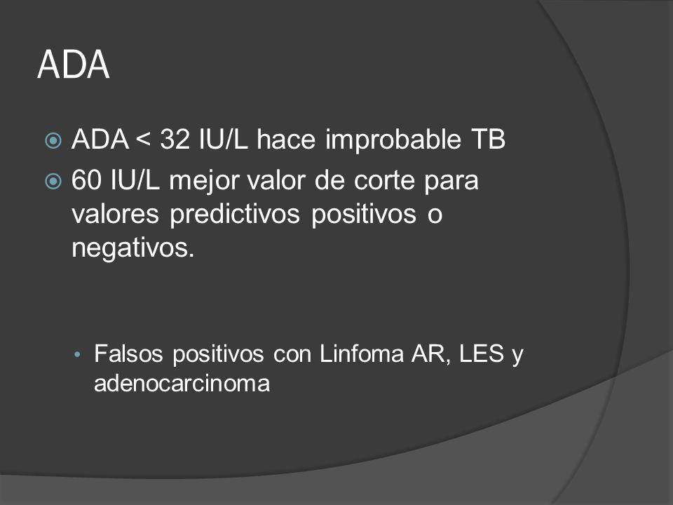 ADA ADA < 32 IU/L hace improbable TB 60 IU/L mejor valor de corte para valores predictivos positivos o negativos. Falsos positivos con Linfoma AR, LES