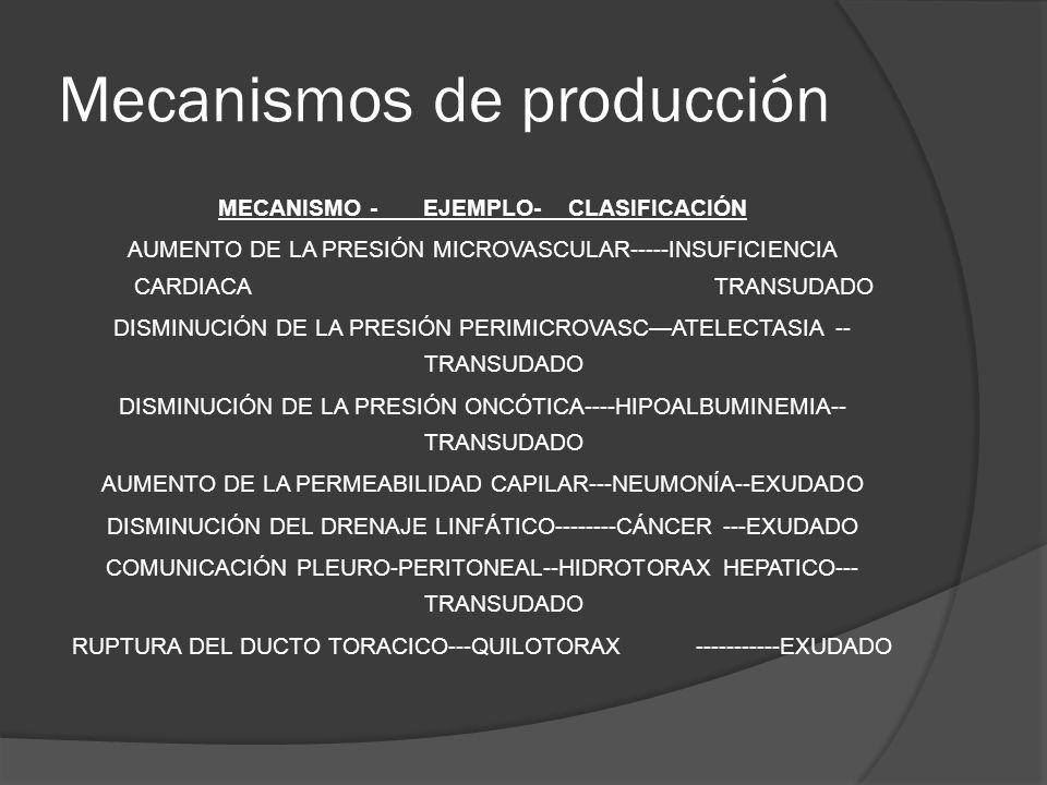 Mecanismos de producción MECANISMO -EJEMPLO- CLASIFICACIÓN AUMENTO DE LA PRESIÓN MICROVASCULAR-----INSUFICIENCIA CARDIACATRANSUDADO DISMINUCIÓN DE LA