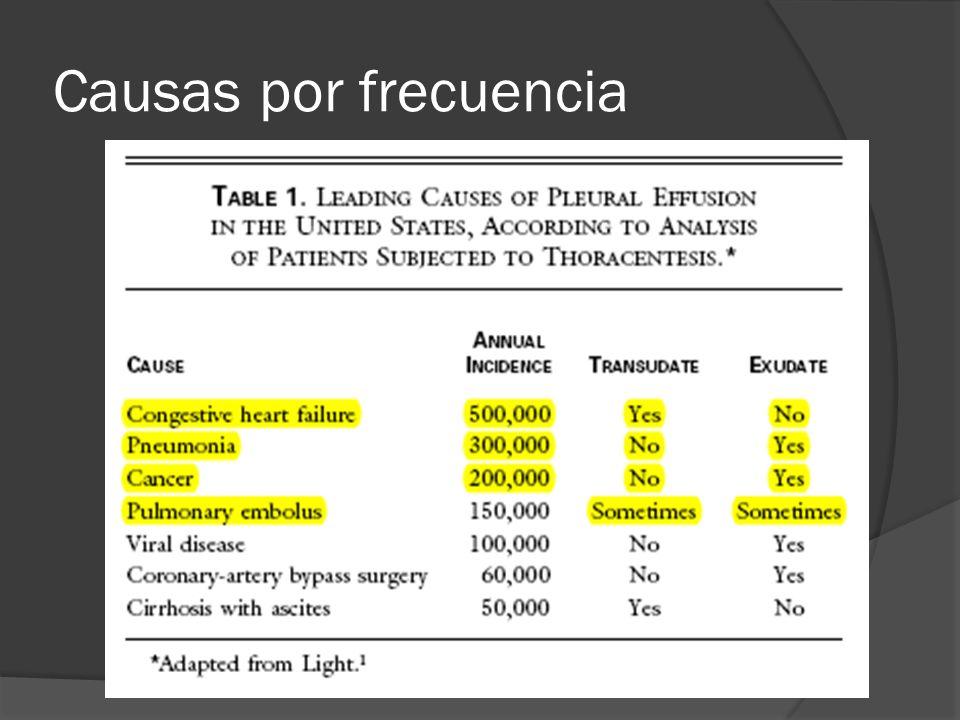 Glucosa Menos de 60mg/dl: paraneumónico ( SDT) Tumor, TB, Hemotórax, < 30 mg/dl AR < 60 mg/dl y pH < 7,30 altamente sugestivo de malignidad
