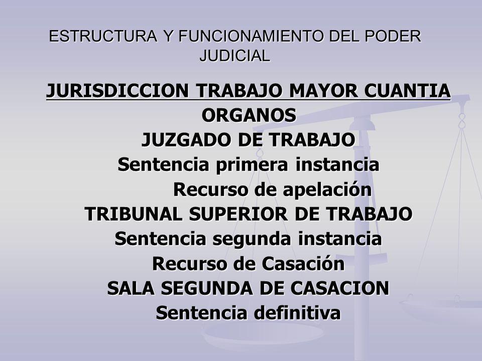 ESTRUCTURA Y FUNCIONAMIENTO DEL PODER JUDICIAL JURISDICCION TRABAJO MAYOR CUANTIA ORGANOS JUZGADO DE TRABAJO Sentencia primera instancia Recurso de ap