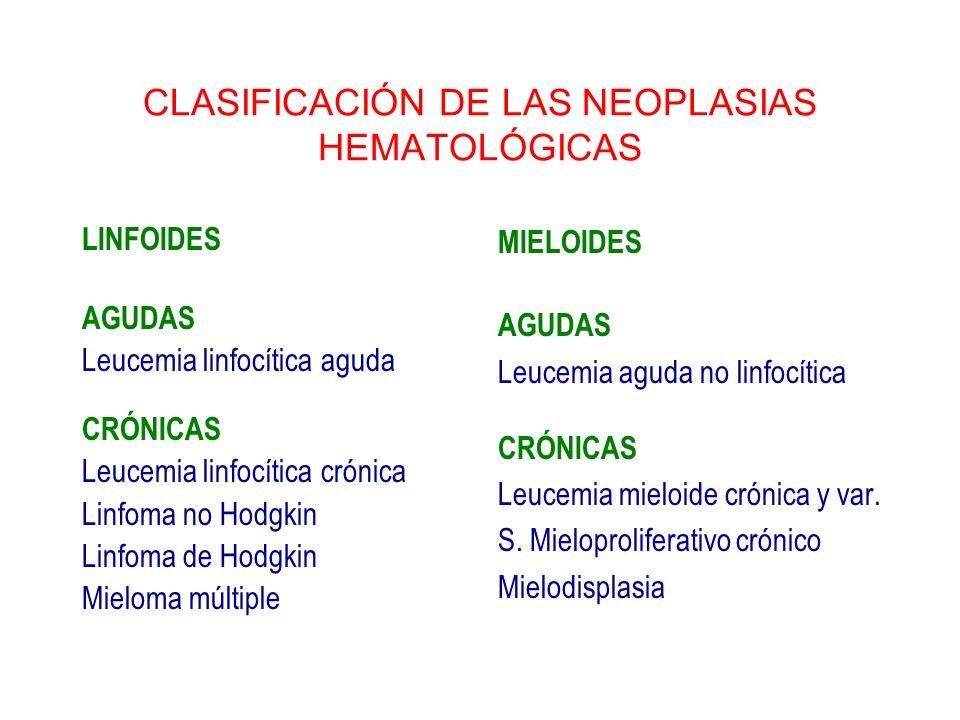 CLASIFICACIÓN DE LAS NEOPLASIAS HEMATOLÓGICAS LINFOIDES AGUDAS Leucemia linfocítica aguda CRÓNICAS Leucemia linfocítica crónica Linfoma no Hodgkin Lin