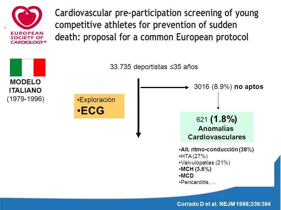 MODELO ITALIANO (1979-1996) 33.735 deportistas 35 años 3016 (8.9%) no aptos 621 (1.8%) Anomalías Cardiovasculares Alt. ritmo-conducción (38%) HTA (27%