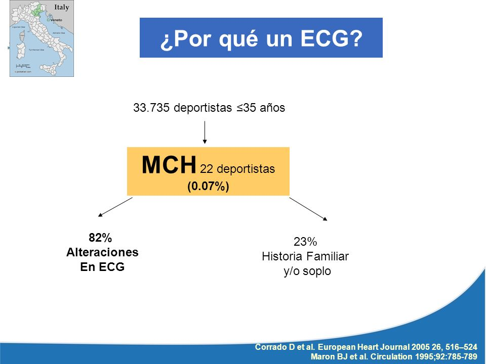 Corrado D et al. European Heart Journal 2005 26, 516–524 Maron BJ et al. Circulation 1995;92:785-789 33.735 deportistas 35 años MCH 22 deportistas (0.