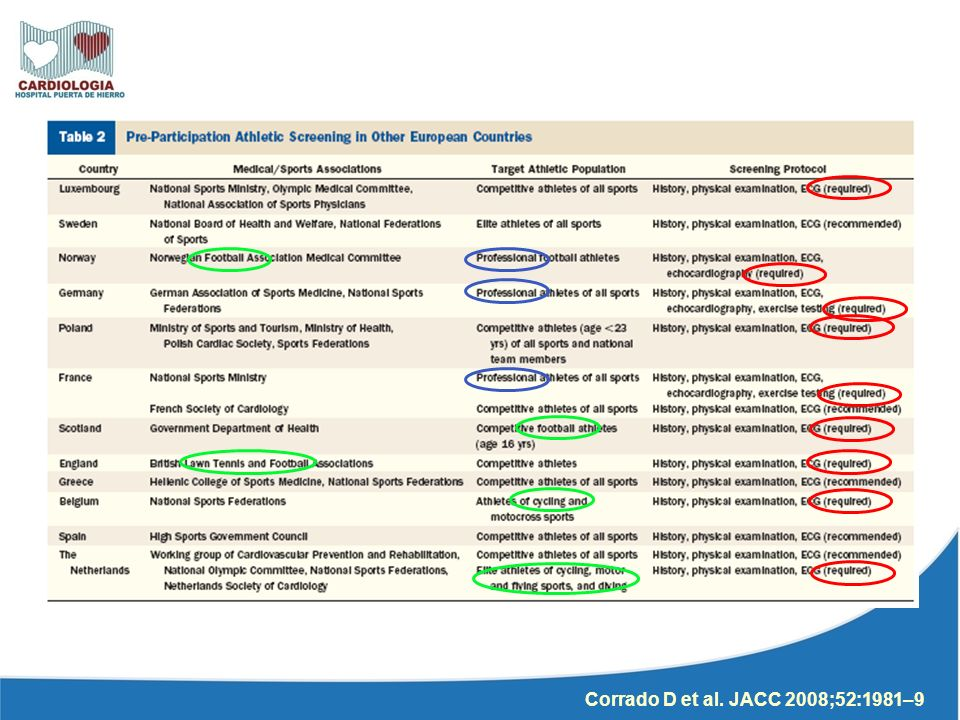 Corrado D et al. JACC 2008;52:1981–9