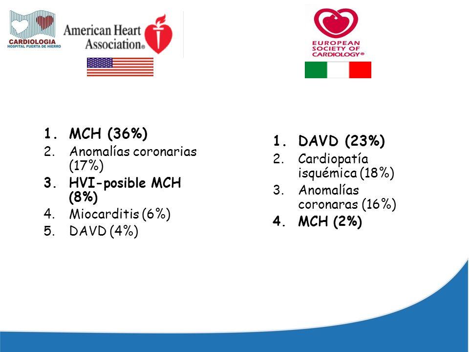 1.MCH (36%) 2.Anomalías coronarias (17%) 3.HVI-posible MCH (8%) 4.Miocarditis (6%) 5.DAVD (4%) 1. DAVD (23%) 2. Cardiopatía isquémica (18%) 3. Anomalí