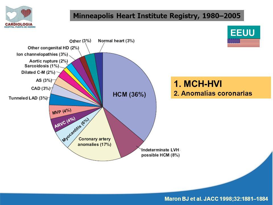 Minneapolis Heart Institute Registry, 1980–2005 EEUU 1. MCH-HVI 2. Anomalías coronarias Maron BJ et al. JACC 1998;32:1881–1884