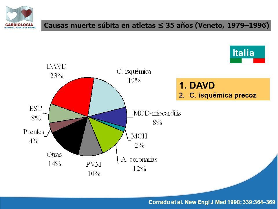 Corrado et al. New Engl J Med 1998; 339:364–369 Italia Causas muerte súbita en atletas 35 años (Veneto, 1979–1996) 1.DAVD 2.C. isquémica precoz