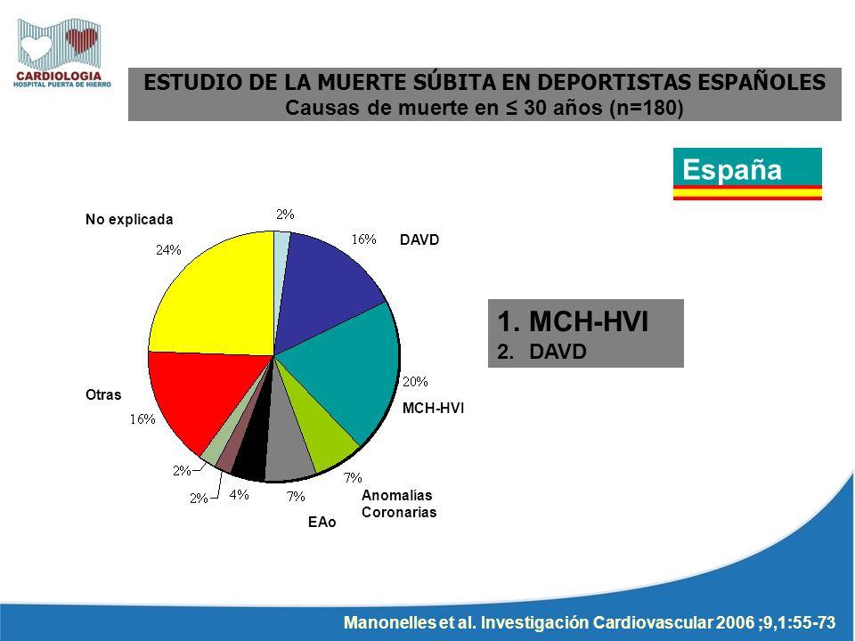 ESTUDIO DE LA MUERTE SÚBITA EN DEPORTISTAS ESPAÑOLES Causas de muerte en 30 años (n=180) Manonelles et al. Investigación Cardiovascular 2006 ;9,1:55-7