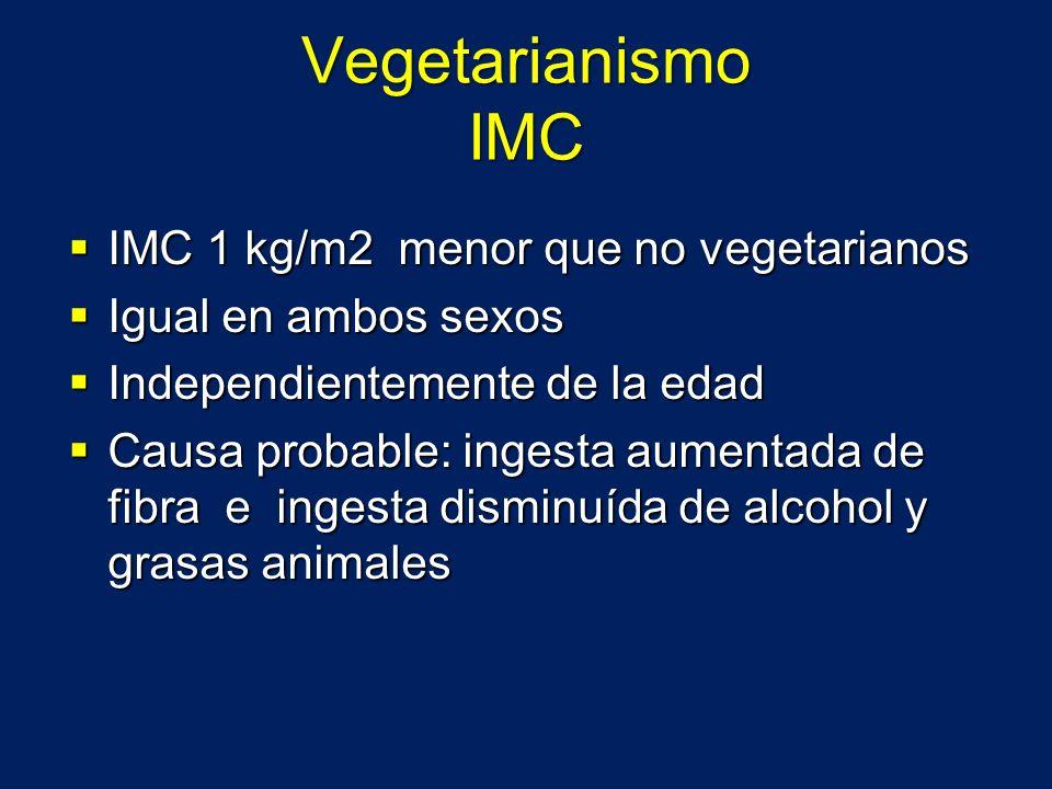 Vegetarianismo IMC IMC 1 kg/m2 menor que no vegetarianos IMC 1 kg/m2 menor que no vegetarianos Igual en ambos sexos Igual en ambos sexos Independiente