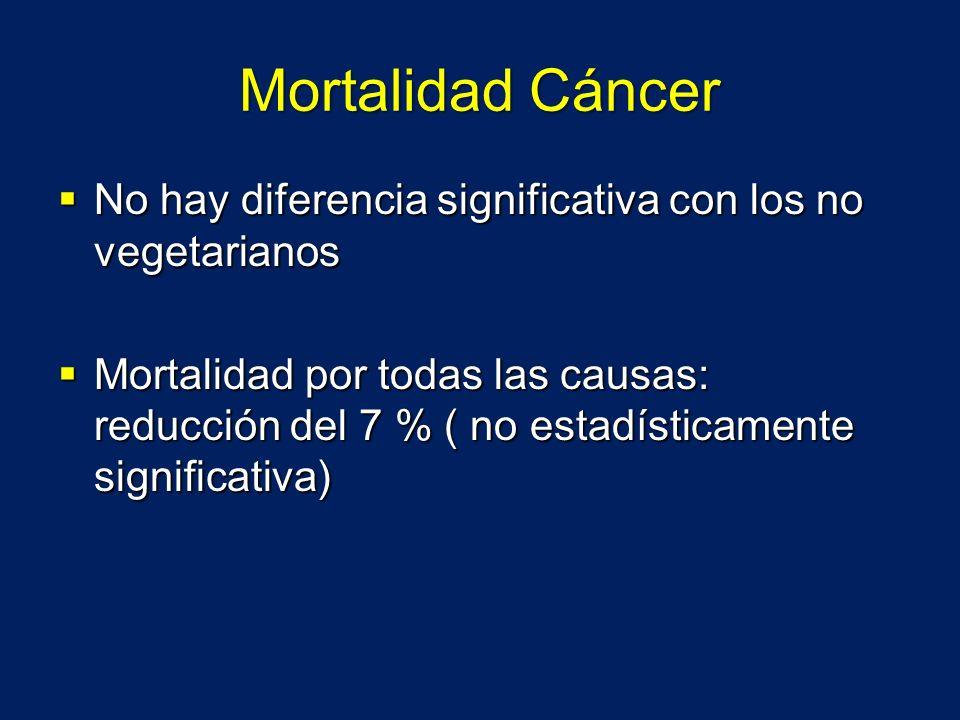 Mortalidad Cáncer No hay diferencia significativa con los no vegetarianos No hay diferencia significativa con los no vegetarianos Mortalidad por todas