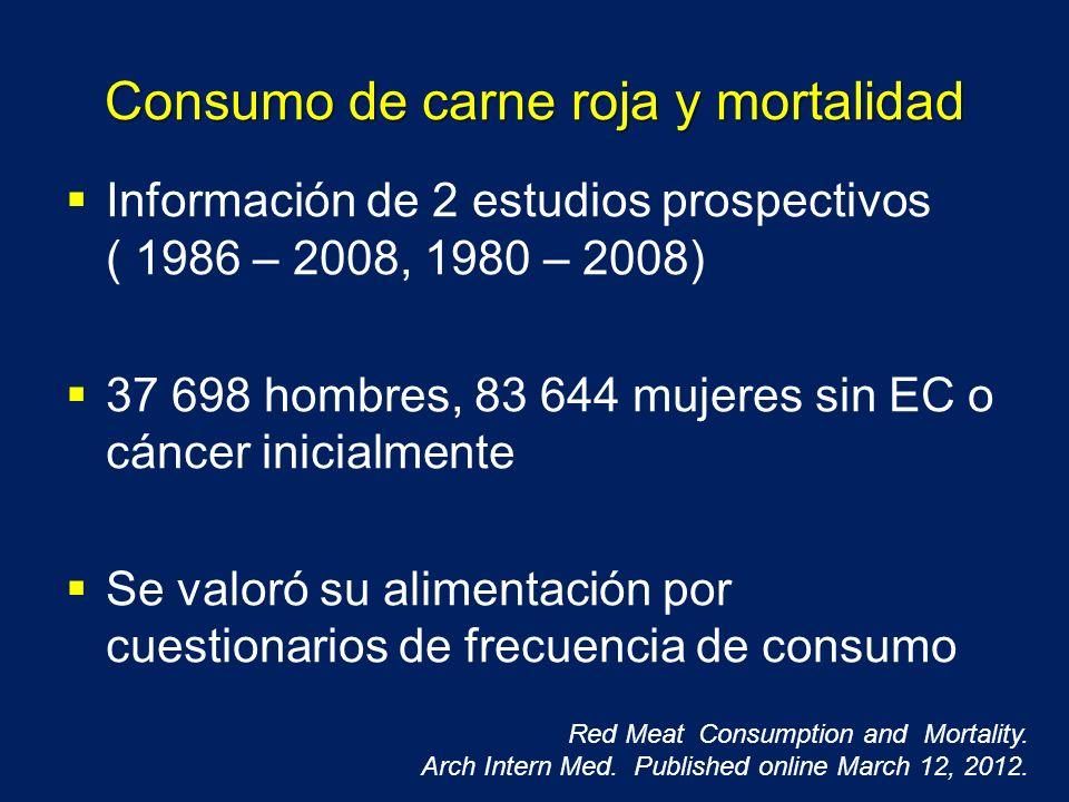 Consumo de carne roja y mortalidad Información de 2 estudios prospectivos ( 1986 – 2008, 1980 – 2008) 37 698 hombres, 83 644 mujeres sin EC o cáncer i