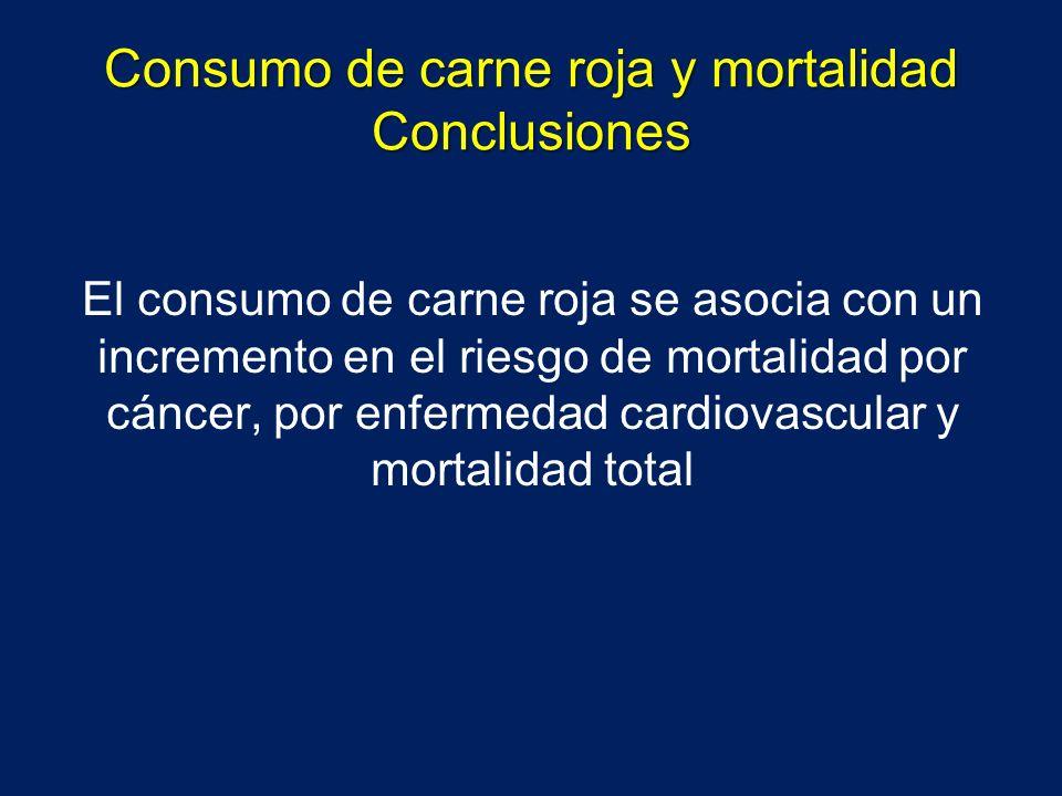 Consumo de carne roja y mortalidad Conclusiones El consumo de carne roja se asocia con un incremento en el riesgo de mortalidad por cáncer, por enferm