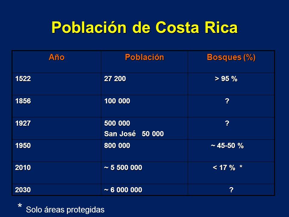 Población de Costa Rica AñoPoblación Bosques (%) 1522 27 200 > 95 % > 95 % 1856 100 000 ? 1927 500 000 San José 50 000 ? 1950 800 000 ~ 45-50 % ~ 45-5