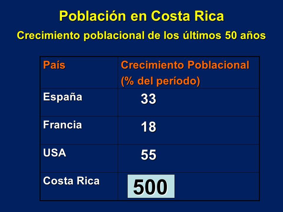 Población en Costa Rica Crecimiento poblacional de los últimos 50 años País Crecimiento Poblacional (% del período) España 33 33 Francia 18 18 USA 55