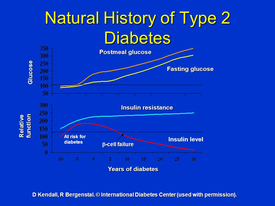 D Kendall, R Bergenstal. © International Diabetes Center (used with permission). Natural History of Type 2 Diabetes Years of diabetes Glucose Relative