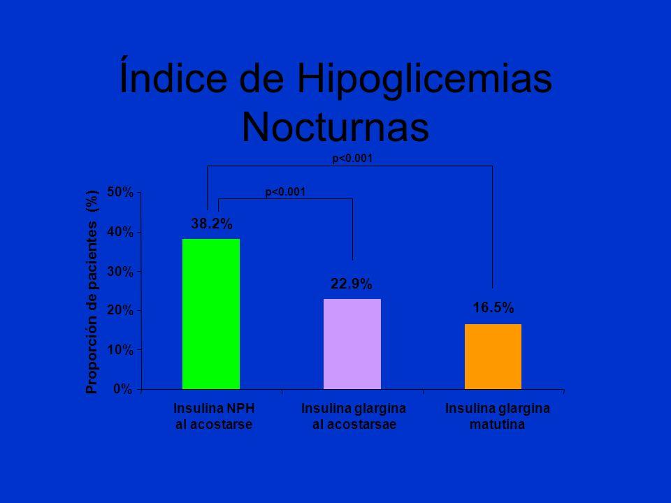 Índice de Hipoglicemias Nocturnas Proporción de pacientes (%) 0% 10% 20% 30% 40% 50% Insulina NPH al acostarse Insulina glargina al acostarsae Insulin