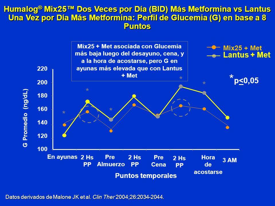 Datos derivados de Malone JK et al. Clin Ther 2004;26:2034-2044. Humalog ® Mix25 Dos Veces por Día (BID) Más Metformina vs Lantus Una Vez por Día Más