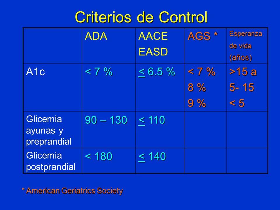 ADAAACE EASD AGS * Esperanza de vida (años) A1c < 7 % < 6.5 % < 7 % 8 % 9 % >15 a 5- 15 < 5 Glicemia ayunas y preprandial 90 – 130 < 110 Glicemia post