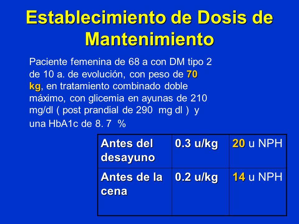 Establecimiento de Dosis de Mantenimiento 70 kg Paciente femenina de 68 a con DM tipo 2 de 10 a. de evolución, con peso de 70 kg, en tratamiento combi