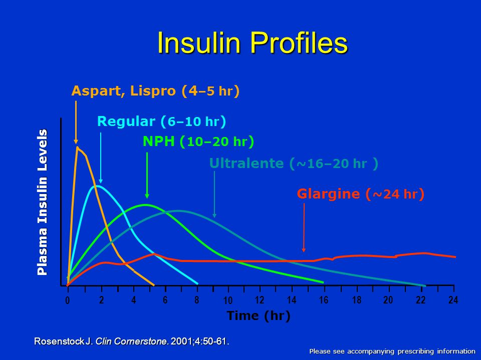Insulin Profiles Rosenstock J. Clin Cornerstone. 2001;4:50-61 Rosenstock J. Clin Cornerstone. 2001;4:50-61. Please see accompanying prescribing inform