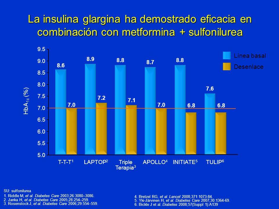 La insulina glargina ha demostrado eficacia en combinación con metformina + sulfonilurea HbA 1c (%) APOLLO 4 LAPTOP 2 T-T-T 1 INITIATE 5 8.6 8.9 8.7 8