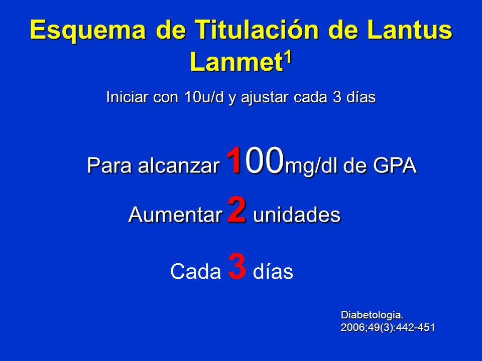 Esquema de Titulación de Lantus Lanmet 1 Iniciar con 10u/d y ajustar cada 3 días Para alcanzar 100 mg/dl de GPA Aumentar 2 unidades Cada 3 días Diabet