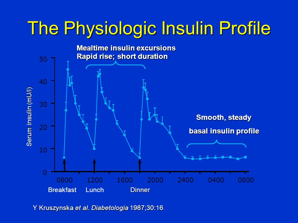 Smooth, steady basal insulin profile Breakfast Serum insulin (mU/l) LunchDinner Mealtime insulin excursions Rapid rise; short duration The Physiologic