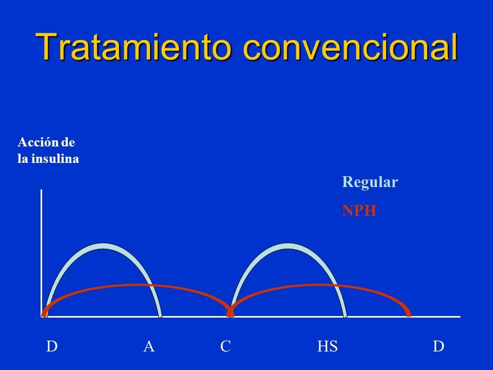 Tratamiento convencional NPH Regular D A C HS D Acción de la insulina