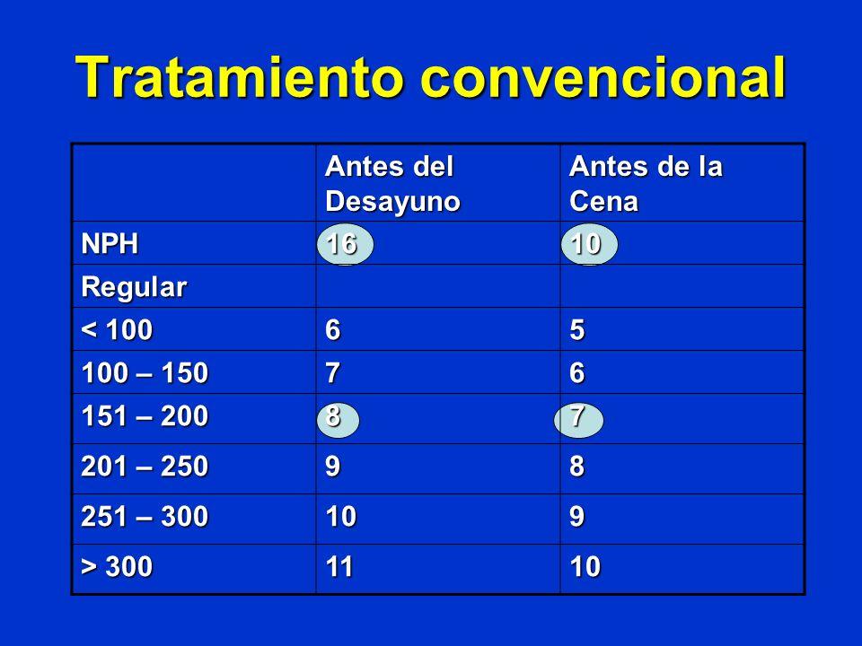 Tratamiento convencional Antes del Desayuno Antes de la Cena NPH1610 Regular < 100 65 100 – 150 76 151 – 200 87 201 – 250 98 251 – 300 109 > 300 1110