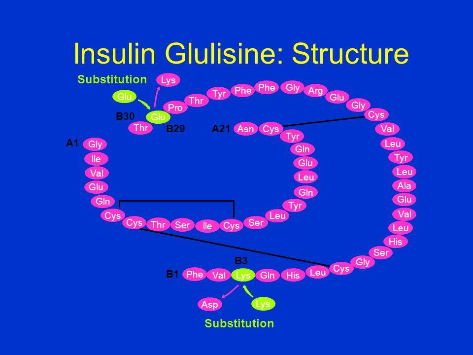 Insulin Glulisine: Structure Glu Lys Thr Glu Tyr Thr Phe Gly Arg Glu Gly Val Leu Tyr Leu Ala Glu Val Leu His Ser Gly Leu His Gln Val Phe B1 B30 B3 A21