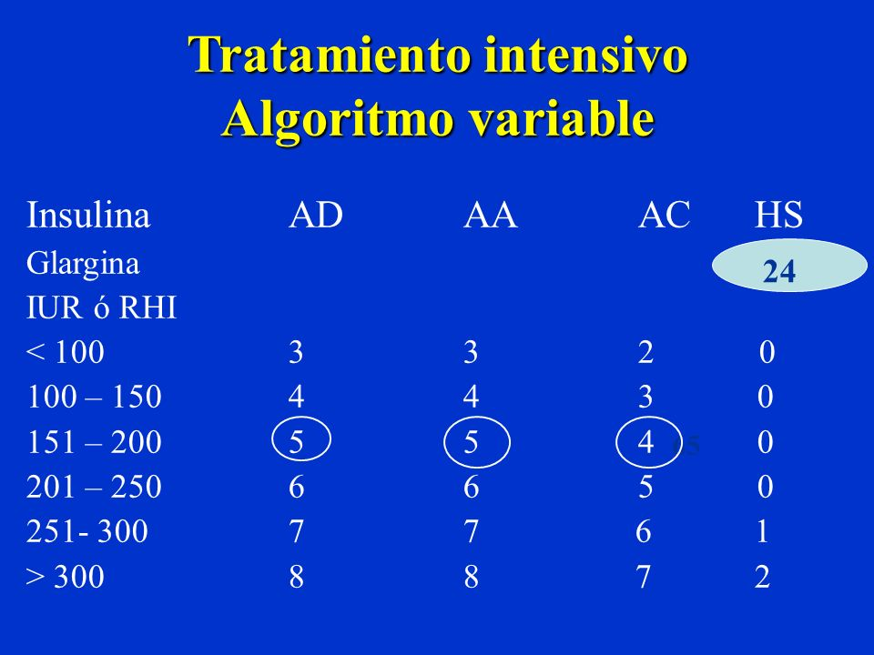 Tratamiento intensivo Algoritmo variable InsulinaADAAAC HS Glargina IUR ó RHI < 100332 0 100 – 150443 0 151 – 200 554 0 201 – 250 665 0 251- 30077 6 1